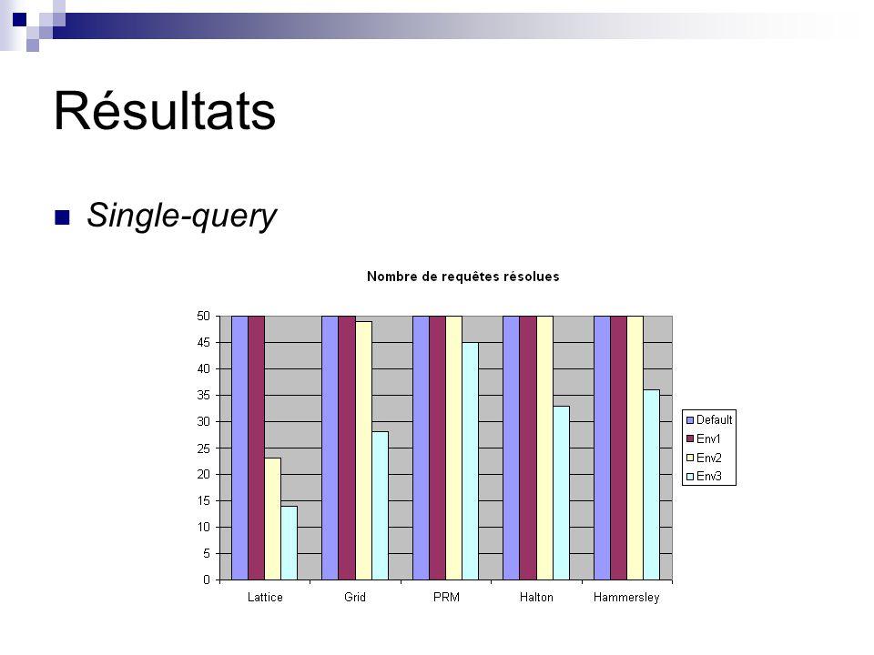 Résultats Single-query