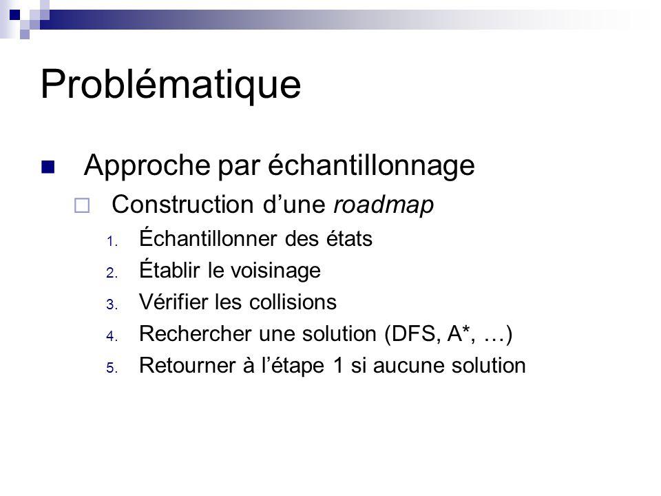 Problématique Approche par échantillonnage Construction dune roadmap 1. Échantillonner des états 2. Établir le voisinage 3. Vérifier les collisions 4.