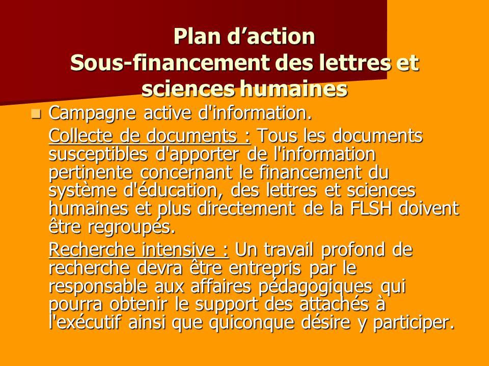 Plan daction Sous-financement des lettres et sciences humaines Campagne active d information.