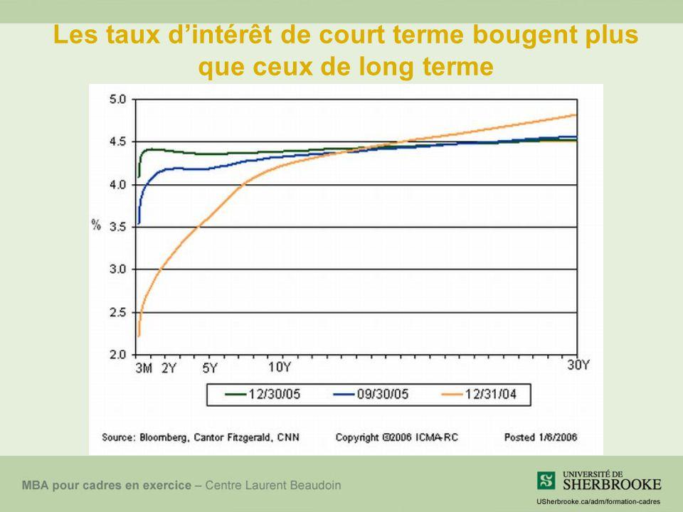 Les taux dintérêt de court terme bougent plus que ceux de long terme