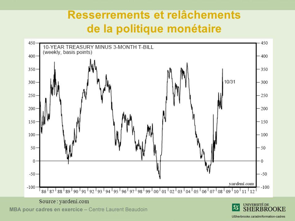 Resserrements et relâchements de la politique monétaire Source : yardeni.com
