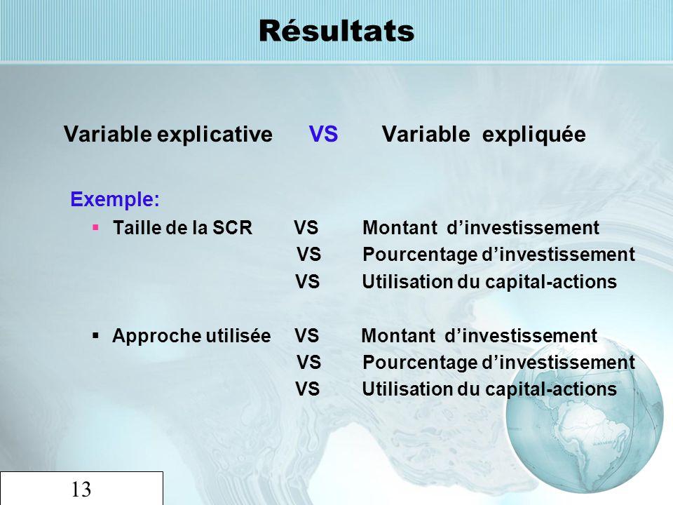 13 Résultats Variable explicative VS Variable expliquée Exemple: Taille de la SCR VS Montant dinvestissement VS Pourcentage dinvestissement VS Utilisa