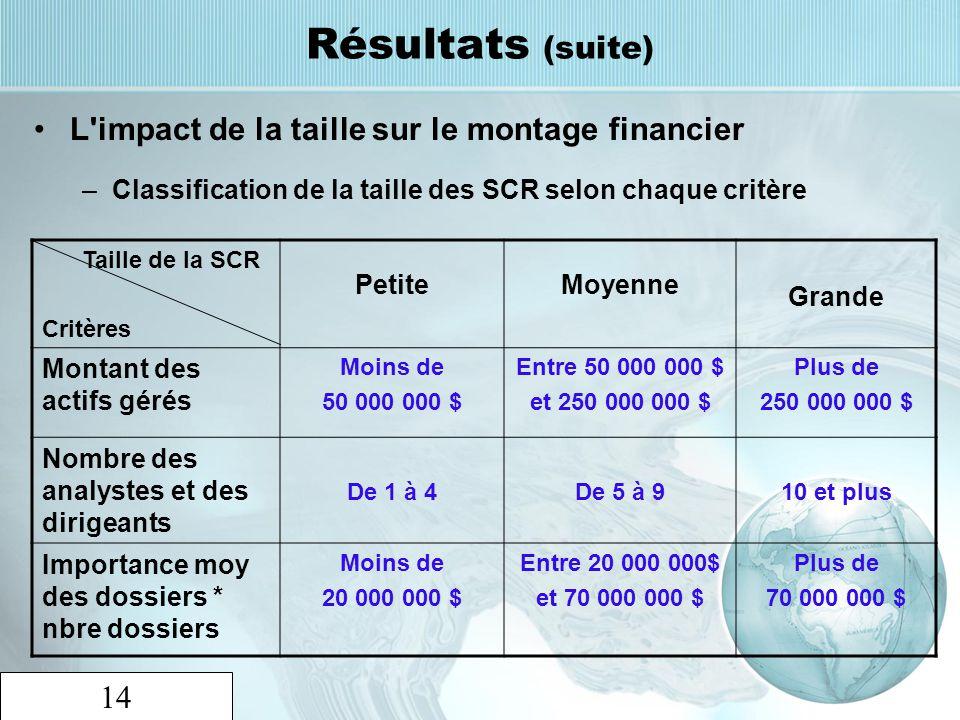 14 Résultats (suite) L'impact de la taille sur le montage financier –Classification de la taille des SCR selon chaque critère Taille de la SCR Critère