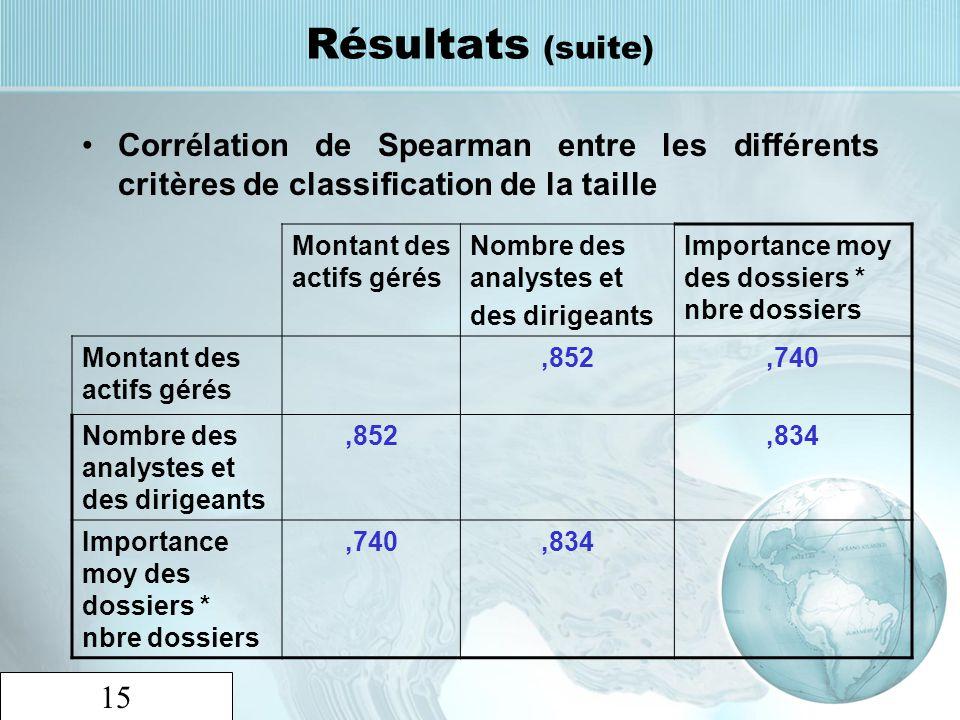 15 Résultats (suite) Corrélation de Spearman entre les différents critères de classification de la taille Montant des actifs gérés Nombre des analyste