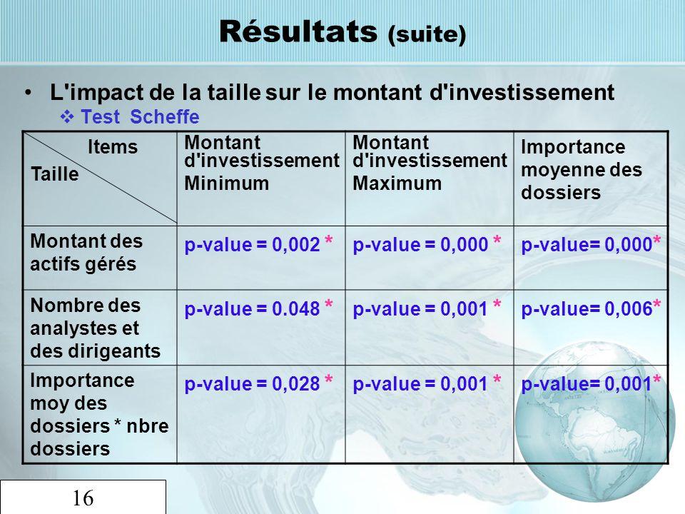 16 Résultats (suite) L'impact de la taille sur le montant d'investissement Test Scheffe Items Taille Montant d'investissement Minimum Montant d'invest