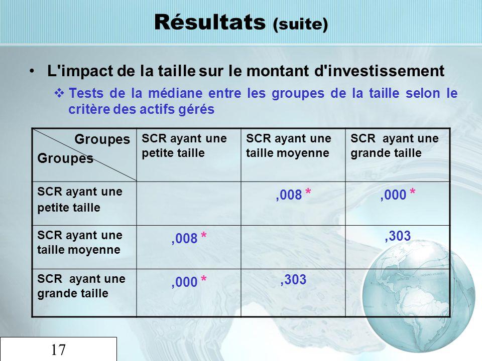 17 Résultats (suite) L'impact de la taille sur le montant d'investissement Tests de la médiane entre les groupes de la taille selon le critère des act