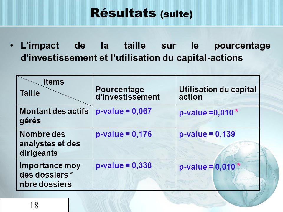 18 Résultats (suite) L'impact de la taille sur le pourcentage d'investissement et l'utilisation du capital-actions Items Taille Pourcentage d'investis