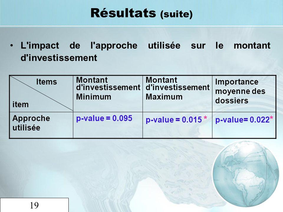 19 Résultats (suite) L'impact de l'approche utilisée sur le montant d'investissement Items item Montant d'investissement Minimum Montant d'investissem