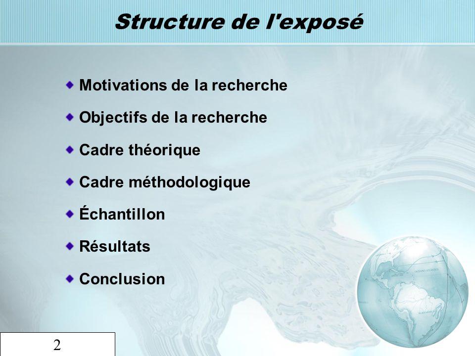 2 Structure de l'exposé Motivations de la recherche Objectifs de la recherche Cadre théorique Cadre méthodologique Échantillon Résultats Conclusion