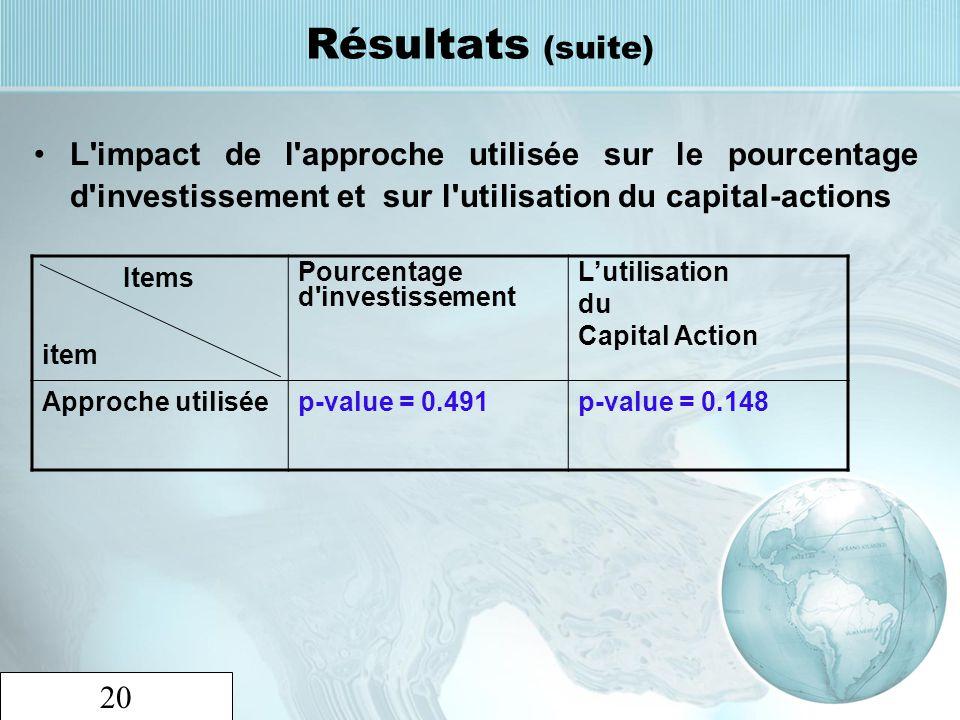 20 Résultats (suite) L'impact de l'approche utilisée sur le pourcentage d'investissement et sur l'utilisation du capital-actions Items item Pourcentag