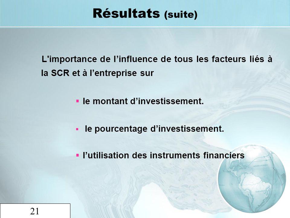 21 Résultats (suite) L'importance de linfluence de tous les facteurs liés à la SCR et à lentreprise sur le montant dinvestissement. le pourcentage din