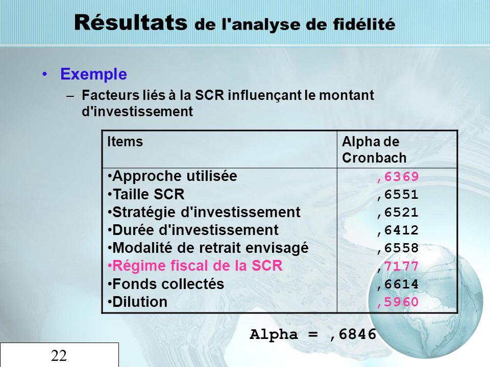 22 Résultats de l'analyse de fidélité Exemple –Facteurs liés à la SCR influençant le montant d'investissement ItemsAlpha de Cronbach Approche utilisée
