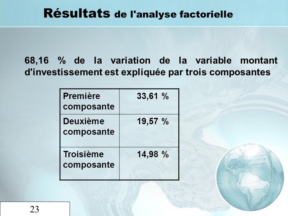 23 Résultats de l'analyse factorielle 68,16 % de la variation de la variable montant d'investissement est expliquée par trois composantes Première com