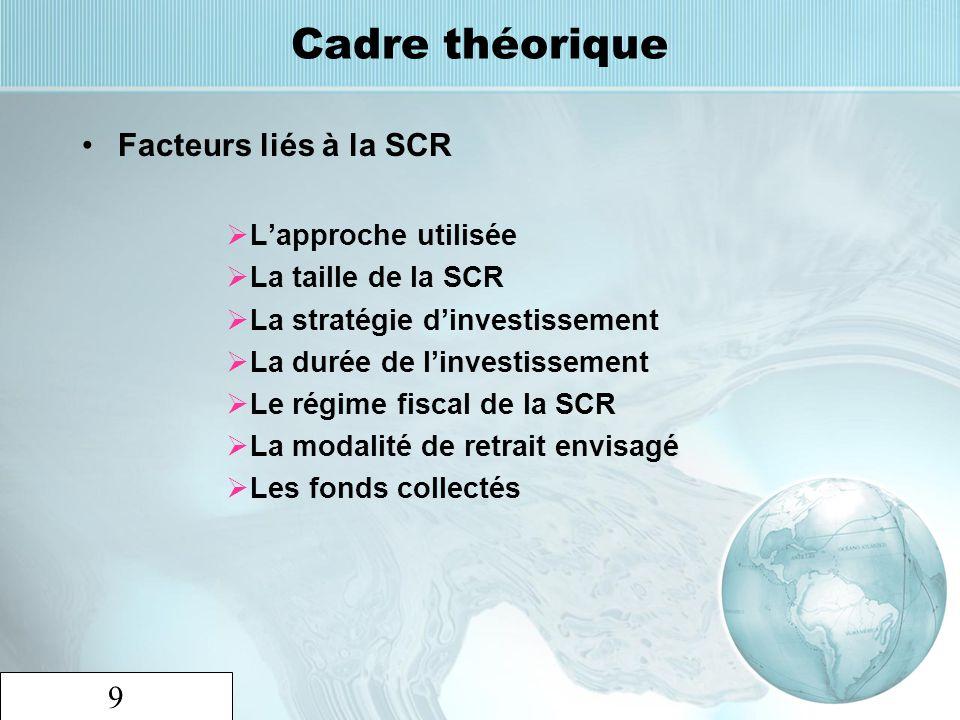 9 Cadre théorique Facteurs liés à la SCR Lapproche utilisée La taille de la SCR La stratégie dinvestissement La durée de linvestissement Le régime fis