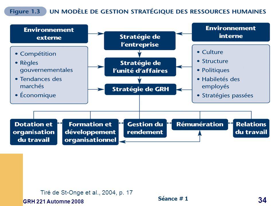 GRH 221 Automne 2008 34 Séance # 1 Tiré de St-Onge et al., 2004, p. 17