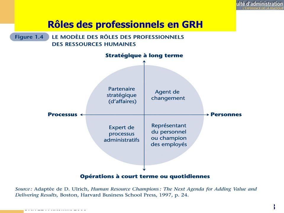GRH 221 Automne 2008 48 Séance # 1 Rôles des professionnels en GRH