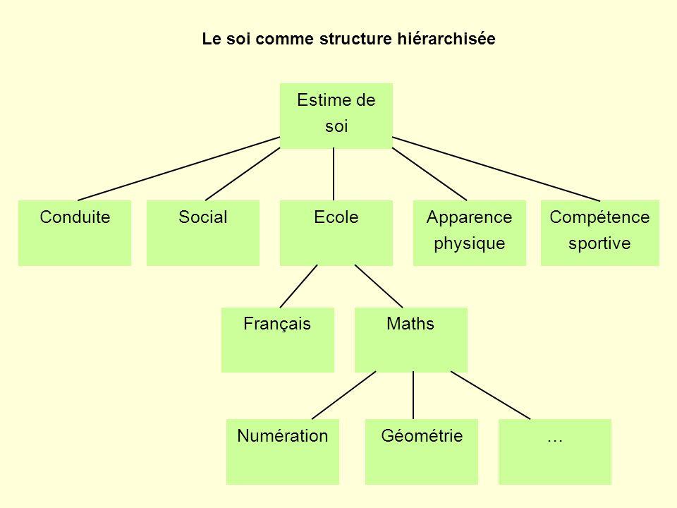 Estime de soi ConduiteSocialEcoleApparence physique Compétence sportive FrançaisMaths NumérationGéométrie… Le soi comme structure hiérarchisée