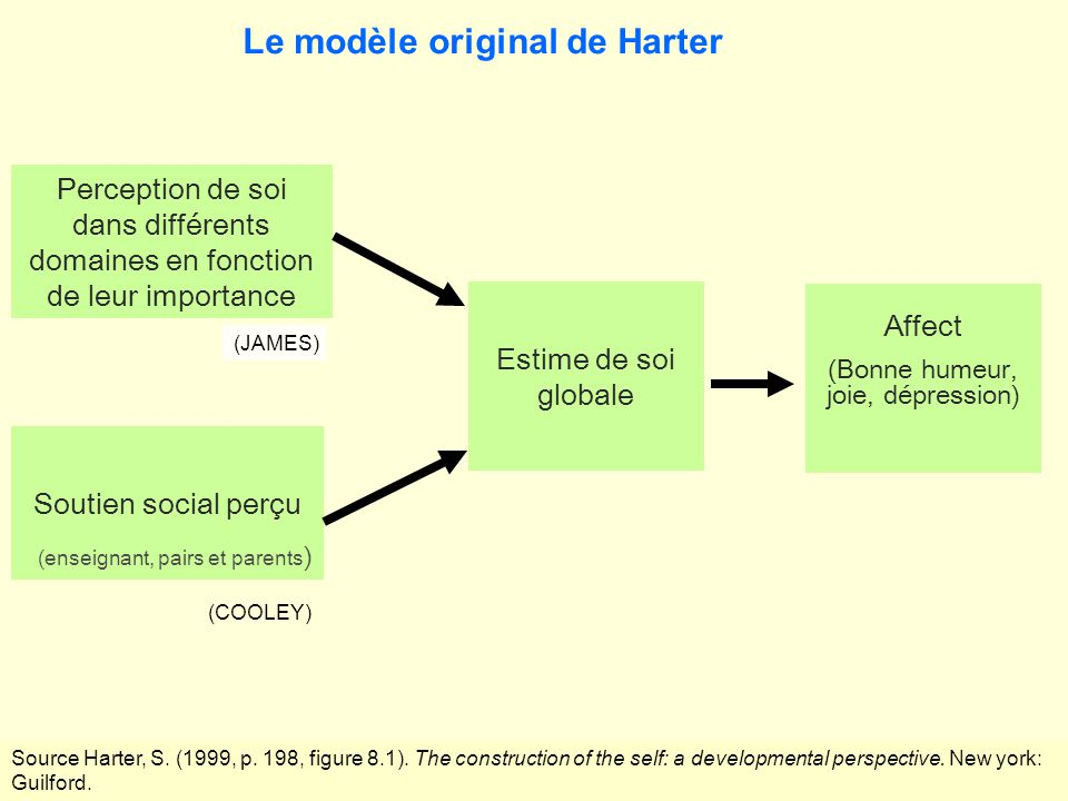 Perception de soi dans différents domaines en fonction de leur importance (JAMES) Soutien social perçu (COOLEY) (enseignant, pairs et parents ) Affect (Bonne humeur, joie, dépression) Estime de soi globale Le modèle original de Harter Source Harter, S.