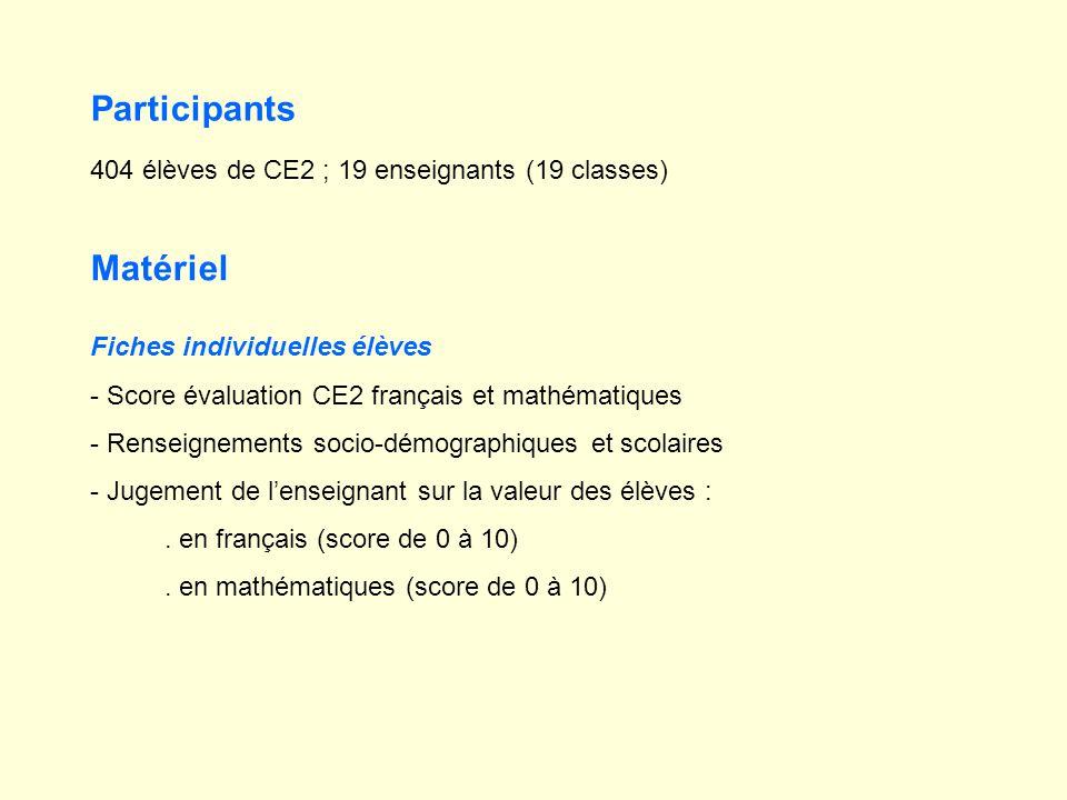 Participants Matériel 404 élèves de CE2 ; 19 enseignants (19 classes) Fiches individuelles élèves - Score évaluation CE2 français et mathématiques - Renseignements socio-démographiques et scolaires - Jugement de lenseignant sur la valeur des élèves :.
