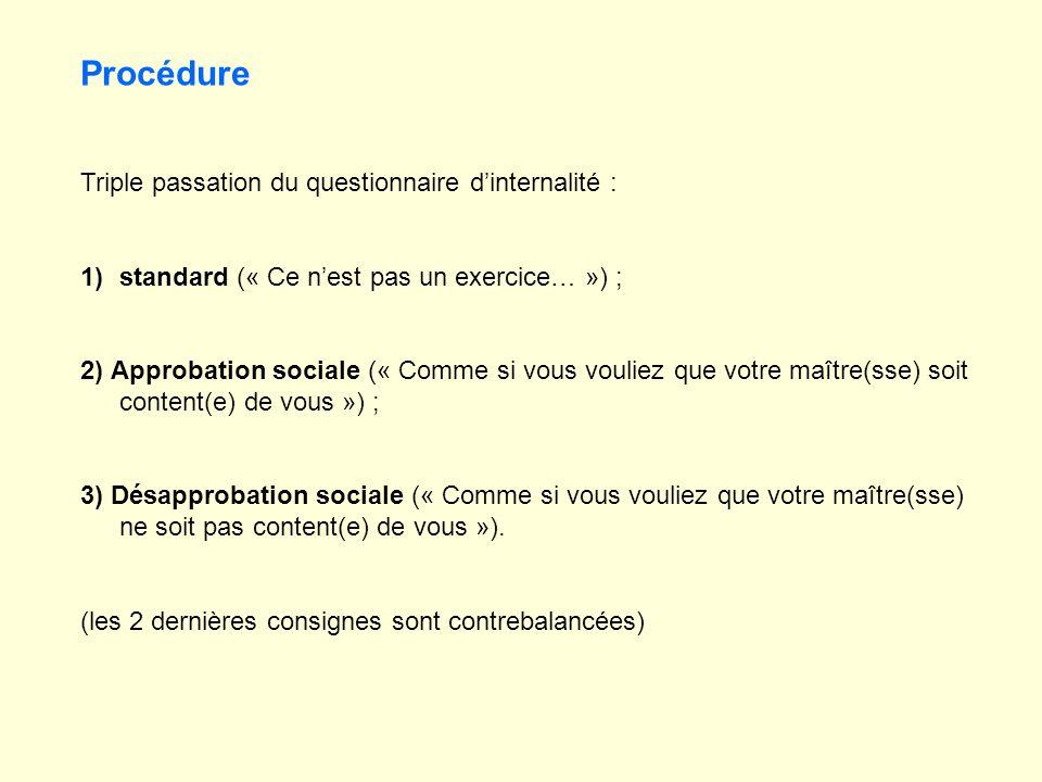 Procédure Triple passation du questionnaire dinternalité : 1)standard (« Ce nest pas un exercice… ») ; 2) Approbation sociale (« Comme si vous vouliez
