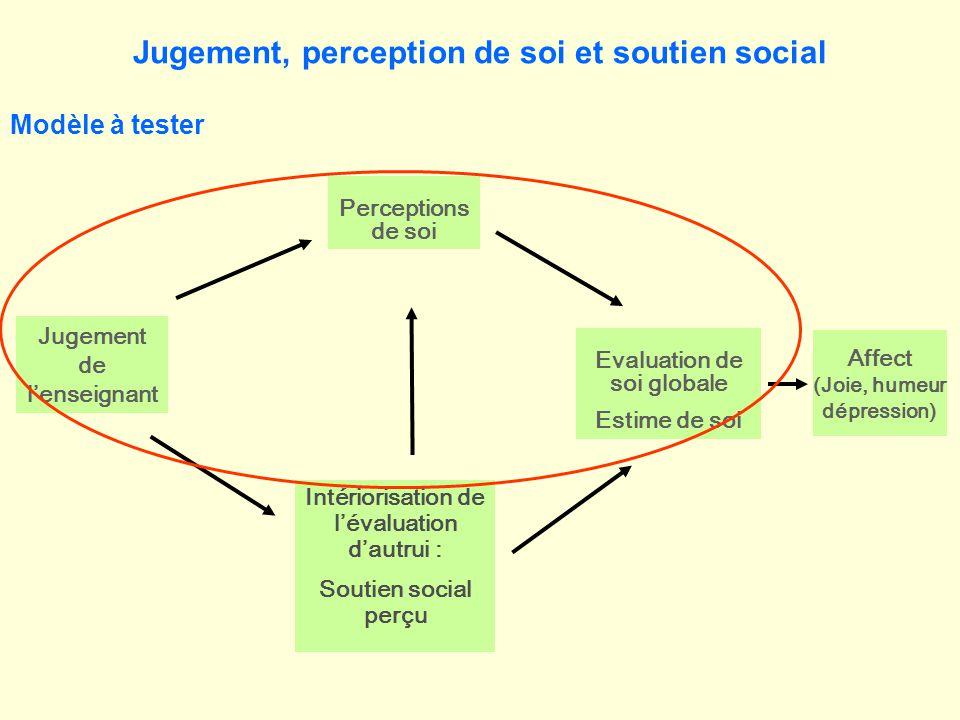 Evaluation de soi globale Estime de soi Perceptions de soi Jugement de lenseignant Affect (Joie, humeur dépression) Intériorisation de lévaluation dau