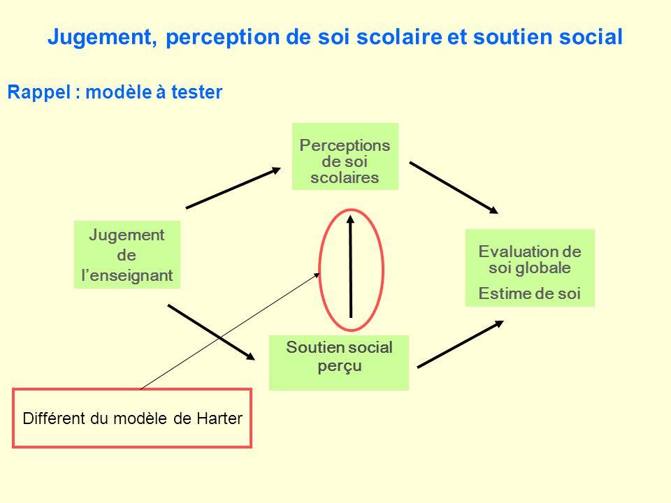 Evaluation de soi globale Estime de soi Perceptions de soi scolaires Jugement de lenseignant Soutien social perçu Rappel : modèle à tester Jugement, perception de soi scolaire et soutien social Différent du modèle de Harter