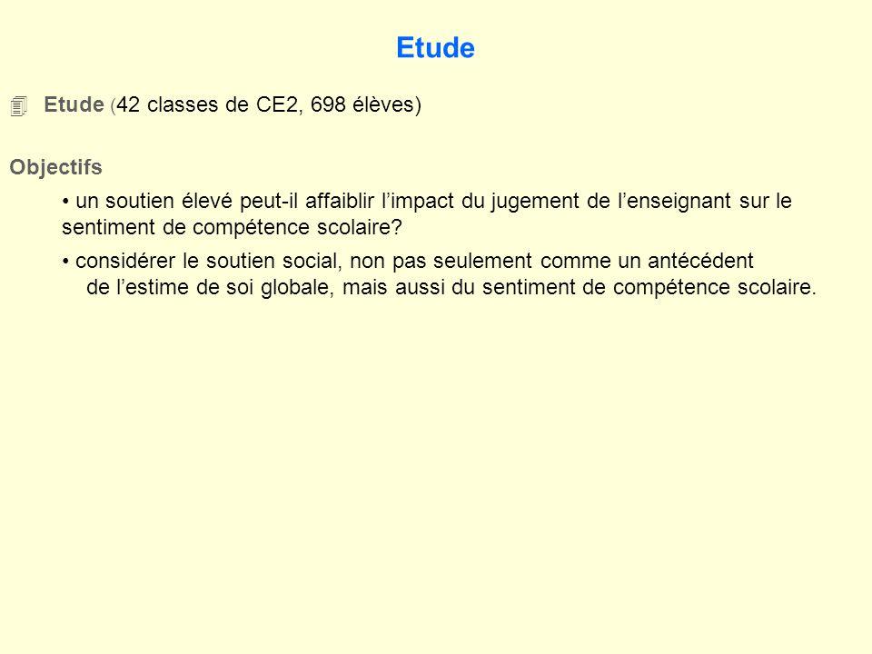 Etude 4Etude ( 42 classes de CE2, 698 élèves) Objectifs un soutien élevé peut-il affaiblir limpact du jugement de lenseignant sur le sentiment de compétence scolaire.
