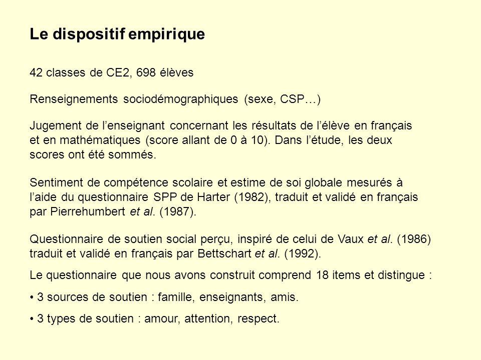 42 classes de CE2, 698 élèves Le dispositif empirique Questionnaire de soutien social perçu, inspiré de celui de Vaux et al.
