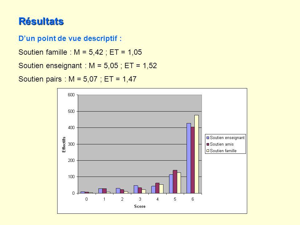Résultats Dun point de vue descriptif : Soutien famille : M = 5,42 ; ET = 1,05 Soutien enseignant : M = 5,05 ; ET = 1,52 Soutien pairs : M = 5,07 ; ET