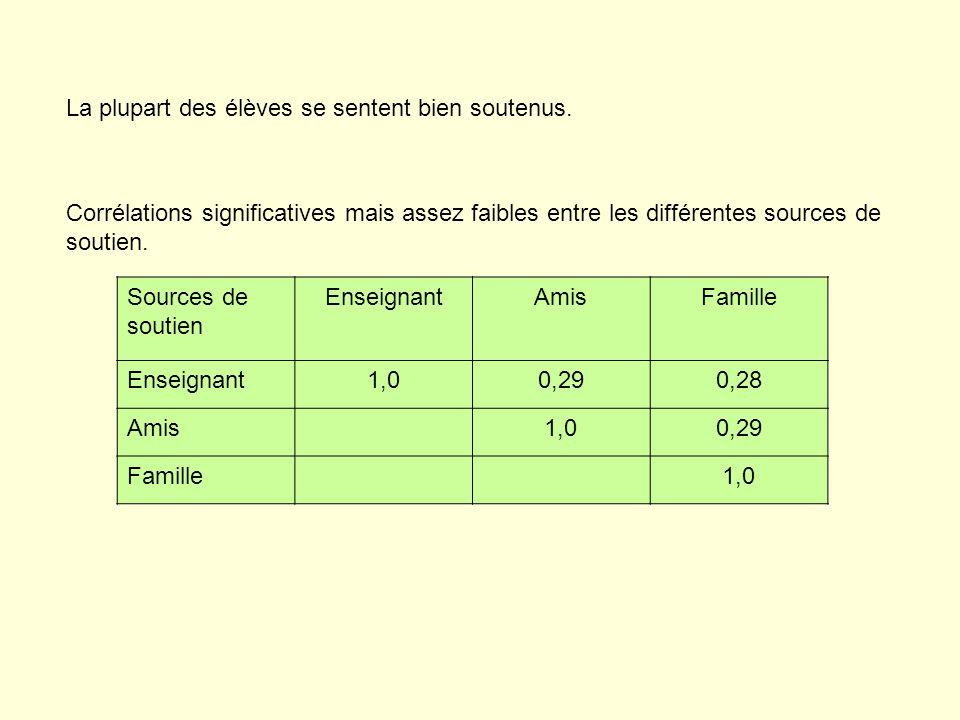 La plupart des élèves se sentent bien soutenus. Corrélations significatives mais assez faibles entre les différentes sources de soutien. Sources de so
