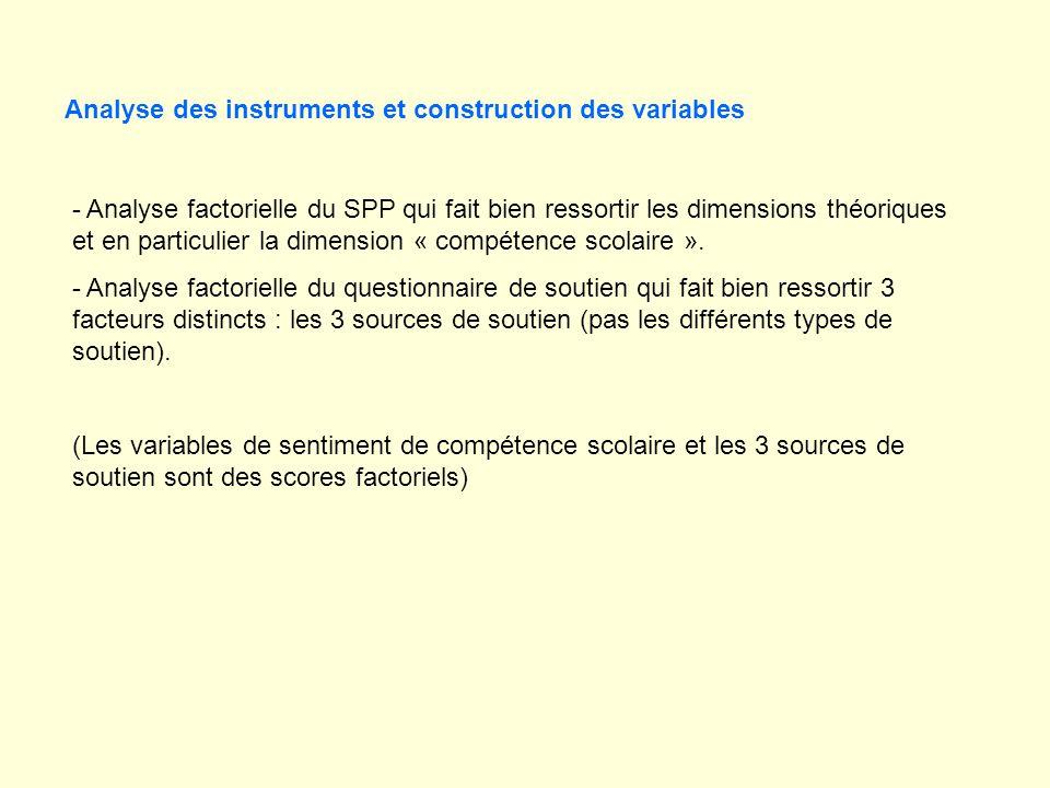 - Analyse factorielle du SPP qui fait bien ressortir les dimensions théoriques et en particulier la dimension « compétence scolaire ».