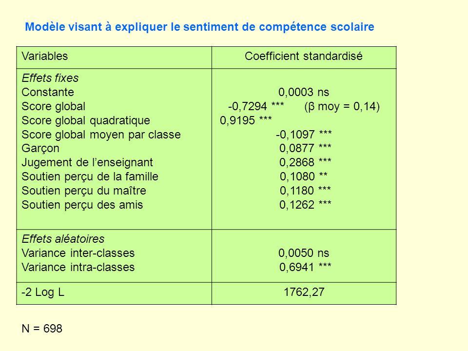 Modèle visant à expliquer le sentiment de compétence scolaire N = 698 VariablesCoefficient standardisé Effets fixes Constante Score global Score globa