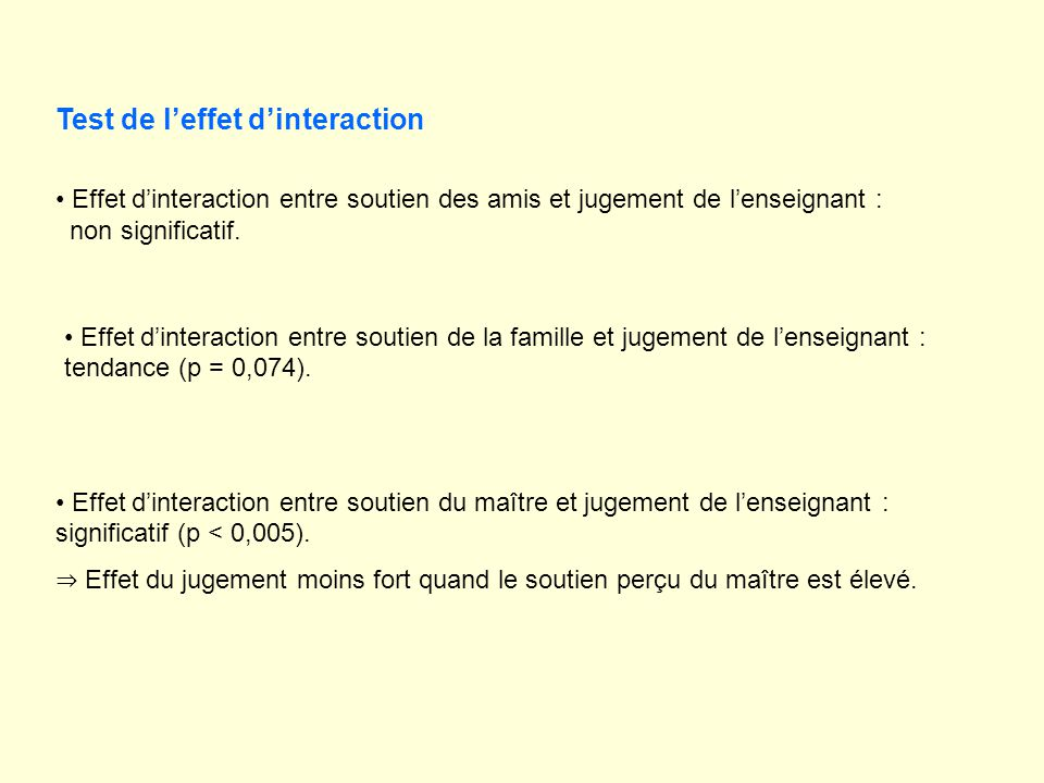 Test de leffet dinteraction Effet dinteraction entre soutien des amis et jugement de lenseignant : non significatif. Effet dinteraction entre soutien