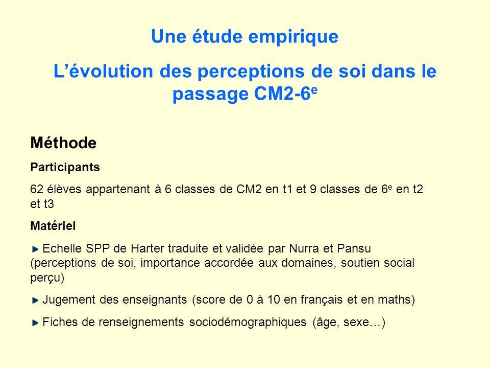 Une étude empirique Lévolution des perceptions de soi dans le passage CM2-6 e Méthode Participants 62 élèves appartenant à 6 classes de CM2 en t1 et 9 classes de 6 e en t2 et t3 Matériel Echelle SPP de Harter traduite et validée par Nurra et Pansu (perceptions de soi, importance accordée aux domaines, soutien social perçu) Jugement des enseignants (score de 0 à 10 en français et en maths) Fiches de renseignements sociodémographiques (âge, sexe…)