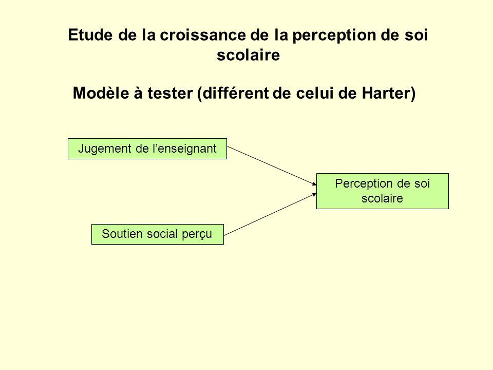 Modèle à tester (différent de celui de Harter) Perception de soi scolaire Soutien social perçu Jugement de lenseignant Etude de la croissance de la perception de soi scolaire