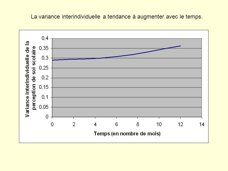 La variance interindividuelle a tendance à augmenter avec le temps.