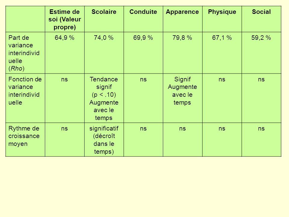 Estime de soi (Valeur propre) ScolaireConduiteApparencePhysiqueSocial Part de variance interindivid uelle (Rho) 64,9 %74,0 %69,9 %79,8 %67,1 %59,2 % Fonction de variance interindivid uelle nsTendance signif (p <.10) Augmente avec le temps nsSignif Augmente avec le temps ns Rythme de croissance moyen nssignificatif (décroît dans le temps) ns