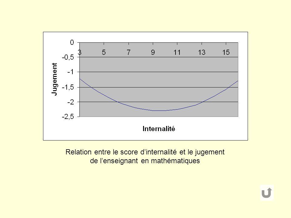 Relation entre le score dinternalité et le jugement de lenseignant en mathématiques