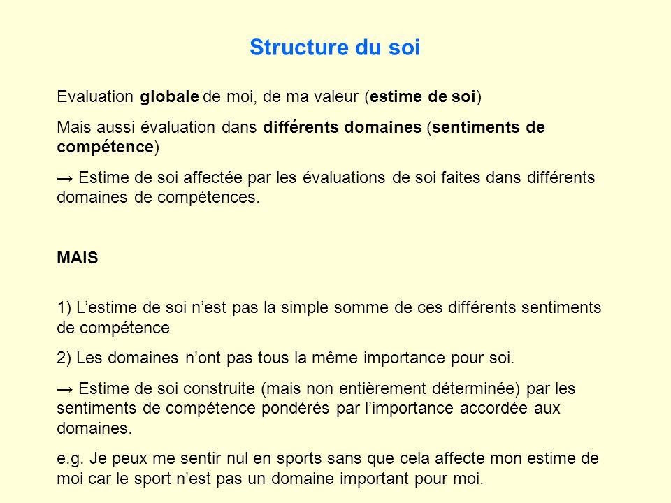 Structure du soi Evaluation globale de moi, de ma valeur (estime de soi) Mais aussi évaluation dans différents domaines (sentiments de compétence) Estime de soi affectée par les évaluations de soi faites dans différents domaines de compétences.