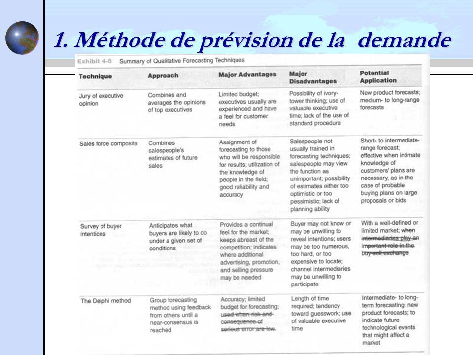 1. Méthode de prévision de la demande