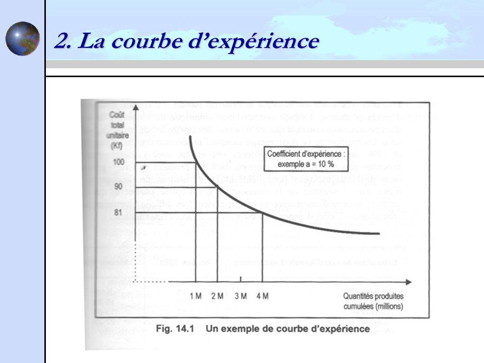 2. La courbe dexpérience
