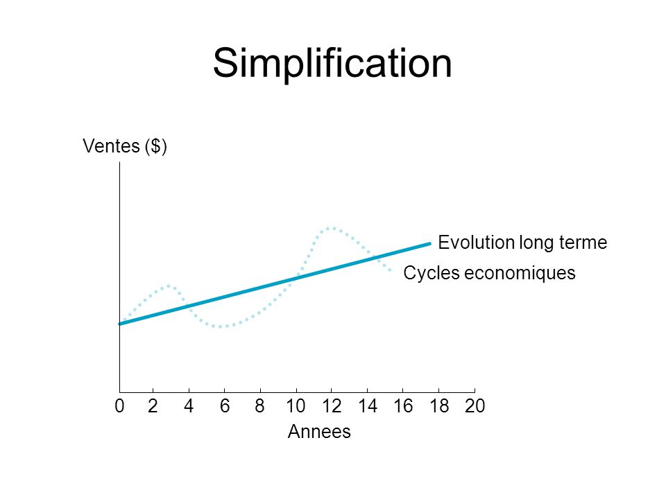 Simplification 02468101214161820 Annees Ventes ($) Evolution long terme Cycles economiques Figure 6.1
