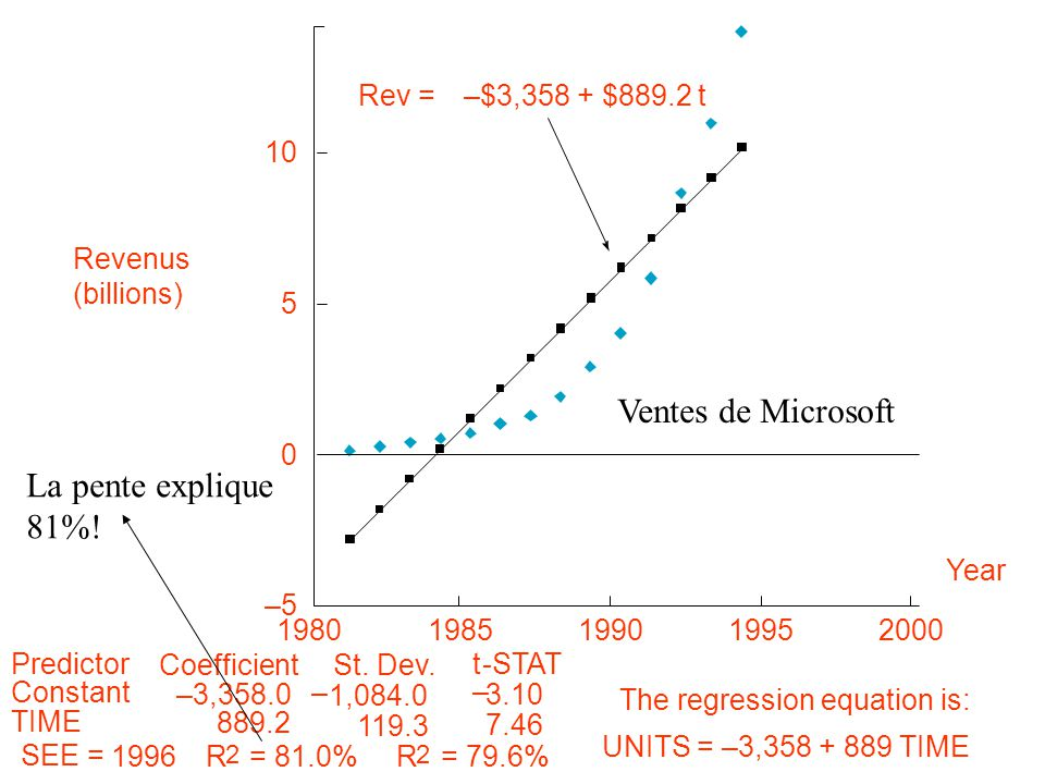 10 5 0 –5 198019851990 Year 19952000 Revenus (billions) Rev =–$3,358 + $889.2 t The regression equation is: UNITS =–3,358 + 889 TIME Predictor Constan