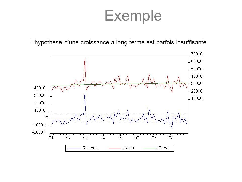 Exemple Lhypothese dune croissance a long terme est parfois insuffisante