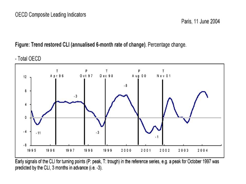 Source: OCDE, Juin 2004