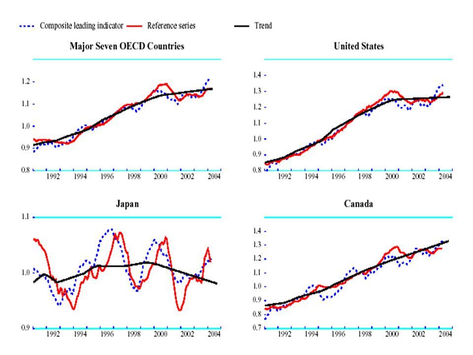 Prevision Econometrique Prevoir Se projeter dans le futur En econometrie, cela equivaut a estimer la valeur de la variable dependante pour des observations qui ne font pas encore partie de lechantillon