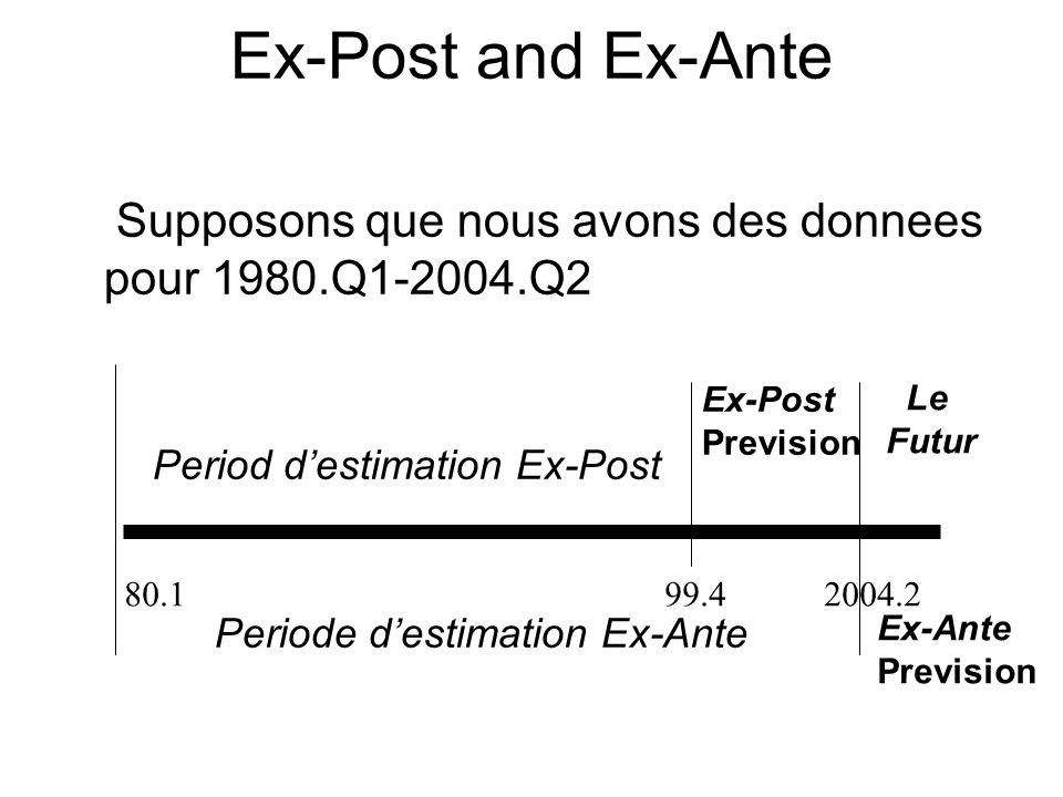 Ex-Post and Ex-Ante Supposons que nous avons des donnees pour 1980.Q1-2004.Q2 Period destimation Ex-Post Ex-Post Prevision Periode destimation Ex-Ante Ex-Ante Prevision Le Futur