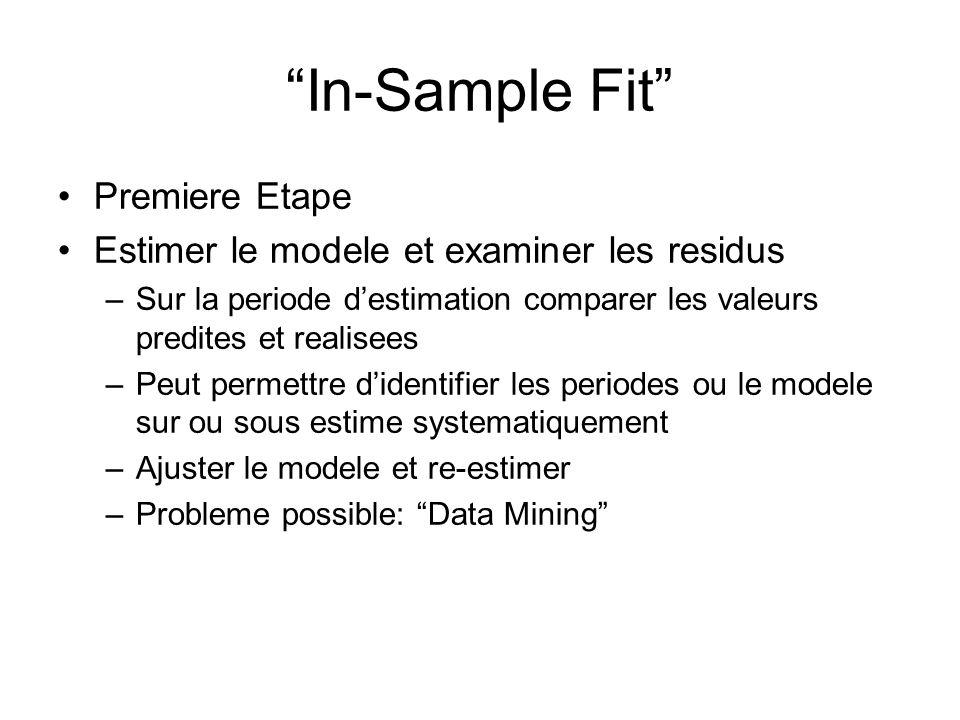 In-Sample Fit Premiere Etape Estimer le modele et examiner les residus –Sur la periode destimation comparer les valeurs predites et realisees –Peut pe