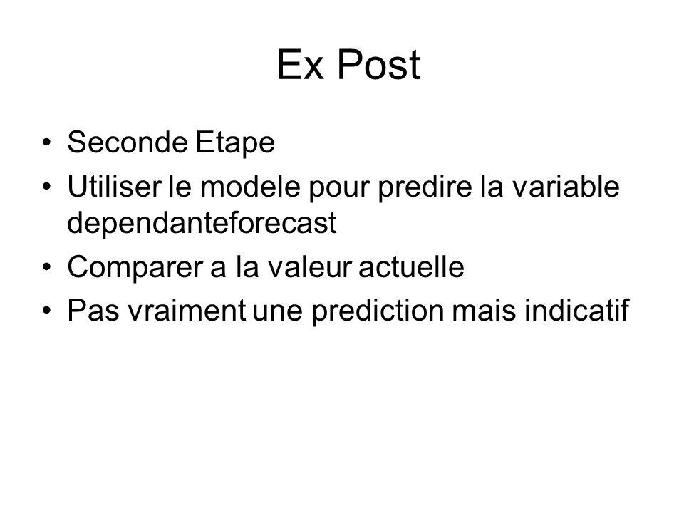 Ex Ante (out of sample) Specifier et estimer le modele Obtenir des previsions pour les variables independantes et les substituer dans lequation forecast independent to forecast dependent!