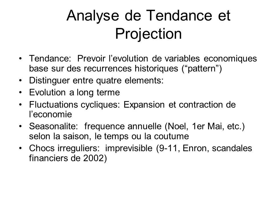 Analyse de Tendance et Projection Tendance: Prevoir levolution de variables economiques base sur des recurrences historiques (pattern) Distinguer entr